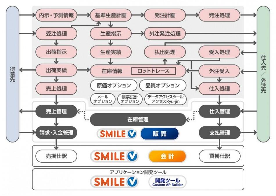 生産革新 Ryu-jin製品詳細1