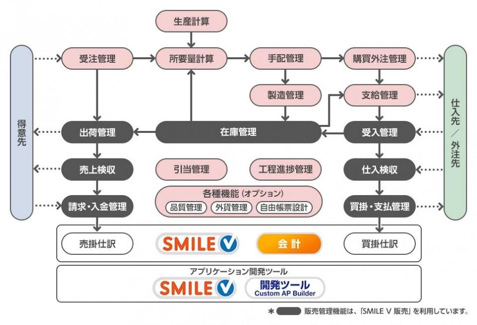 生産革新 Fu-jin製品詳細1