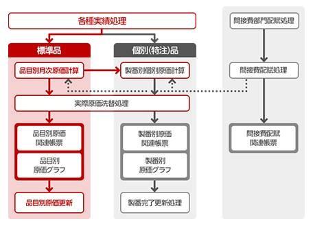 生産革新 Raijin製品詳細3