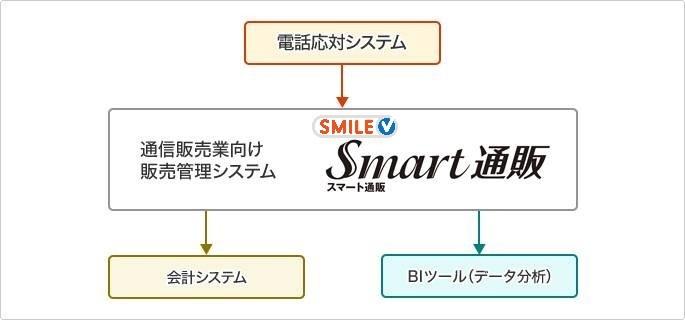 Smart通販製品詳細2
