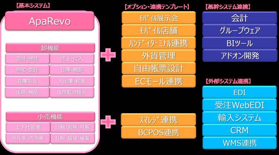 ApaRevo製品詳細1