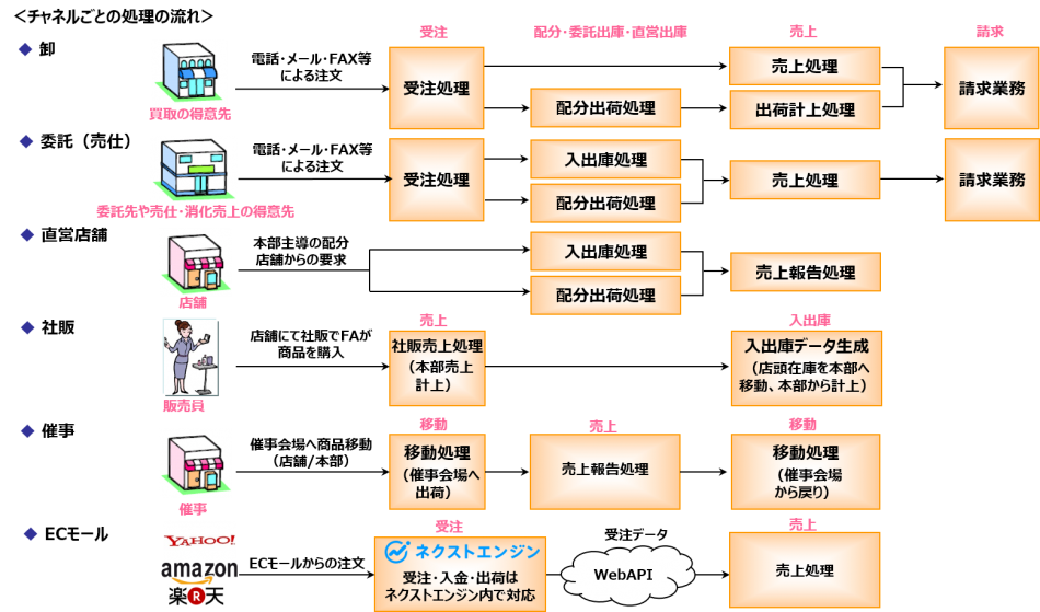ApaRevo製品詳細3