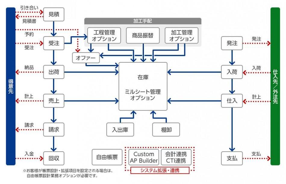 Power Steel製品詳細1