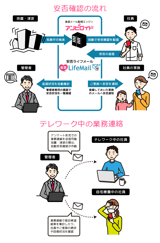 安否LifeMail製品詳細2