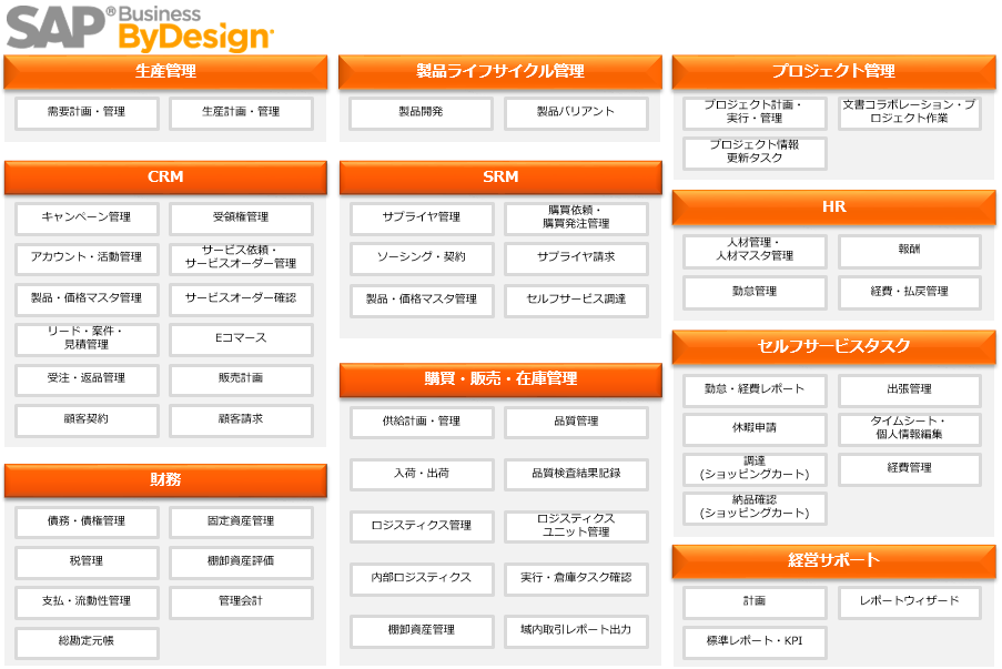 SAP Business ByDesign製品詳細1