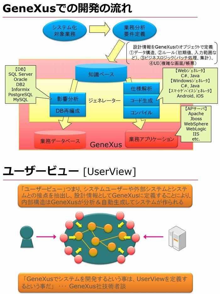 GeneXus製品詳細1