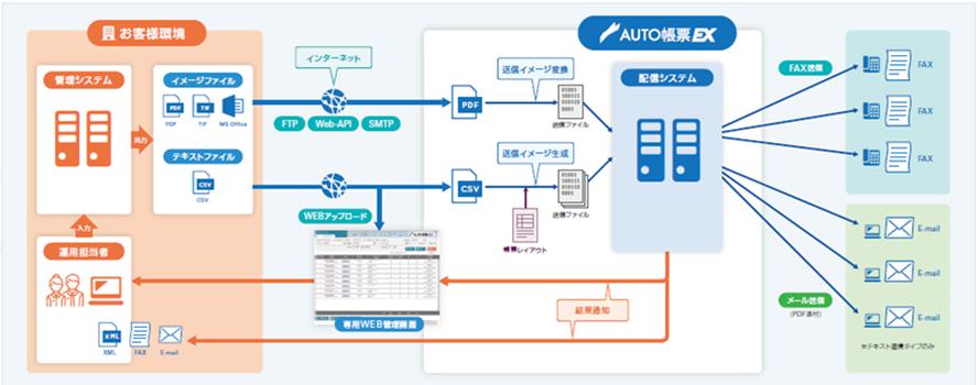 AUTO帳票EX製品詳細1