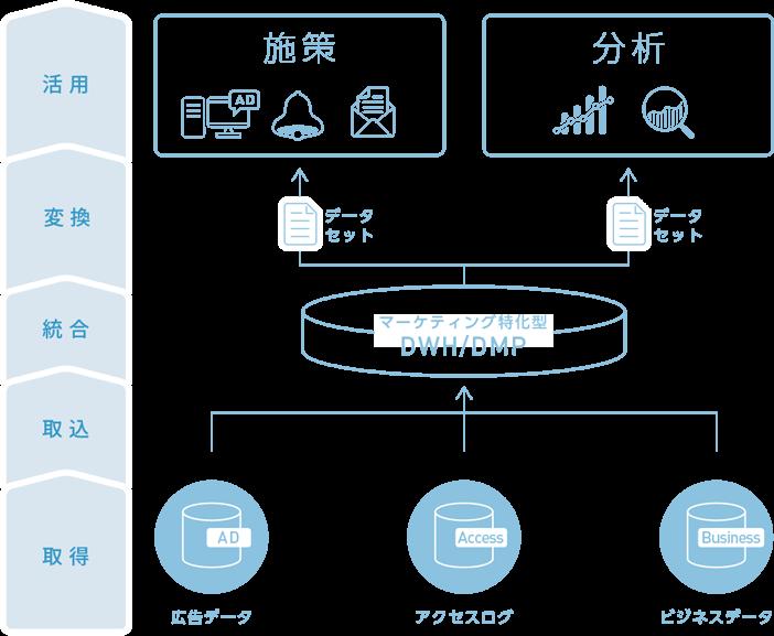b→dash製品詳細1