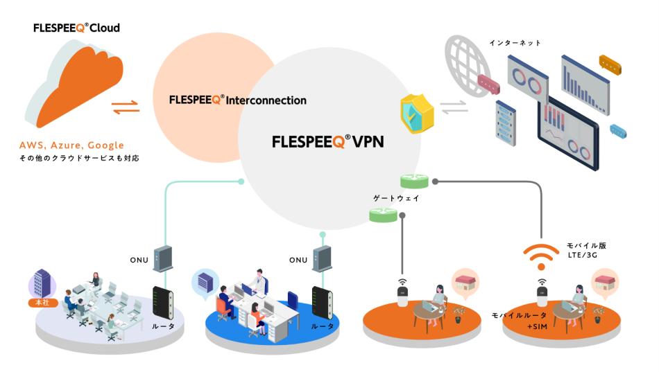 FLESPEEQ VPN製品詳細1