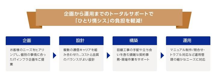 リモートアクセス製品詳細3