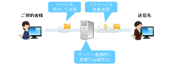 @Securemail Plus Filter製品詳細2