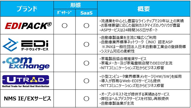 「NI+C EDIシリーズ」製品詳細2