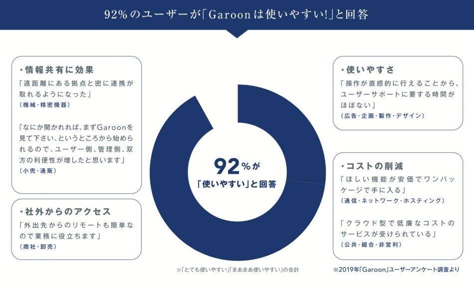 Garoon(ガルーン)製品詳細1