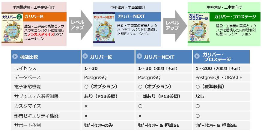 ガリバーシリーズ製品詳細2