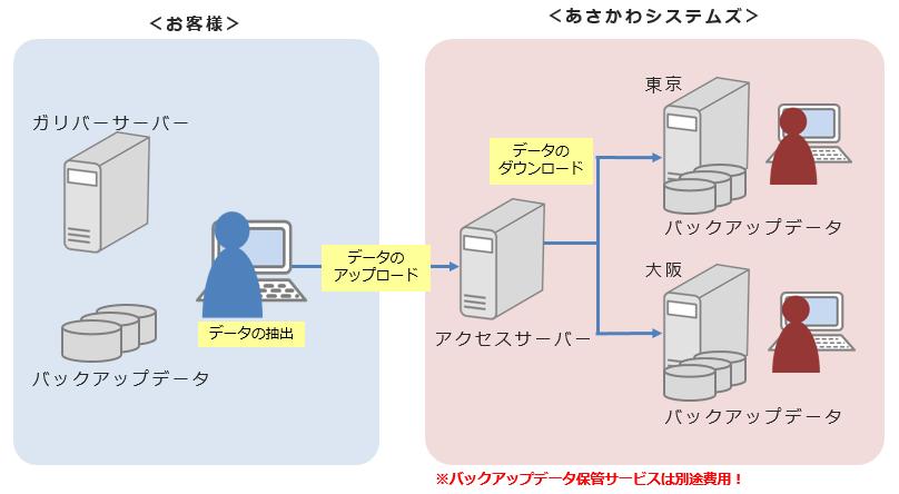 ガリバーシリーズ製品詳細3