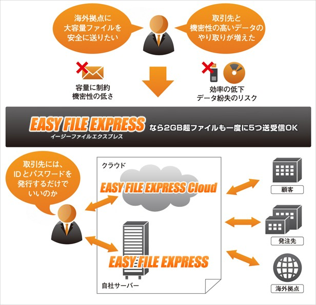 EASY FILE EXPRESS製品詳細1