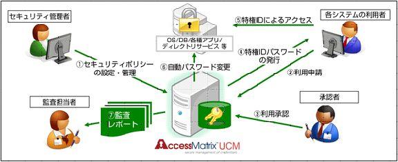 AccessMatrixUCM製品詳細1