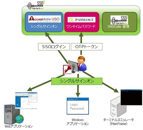 SSOcube (シングルサインオン)製品詳細1