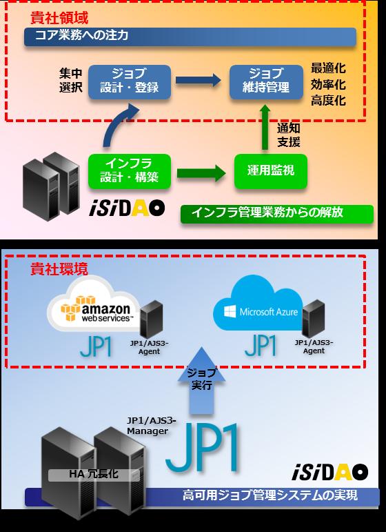 AOSMS(ジョブ管理)製品詳細1