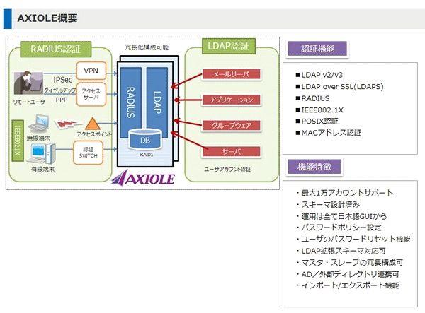AXIOLE (ID管理)製品詳細1