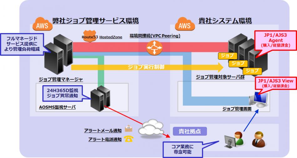 AOSMS(ジョブ管理)製品詳細2