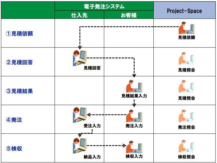 Project-Space製品詳細3