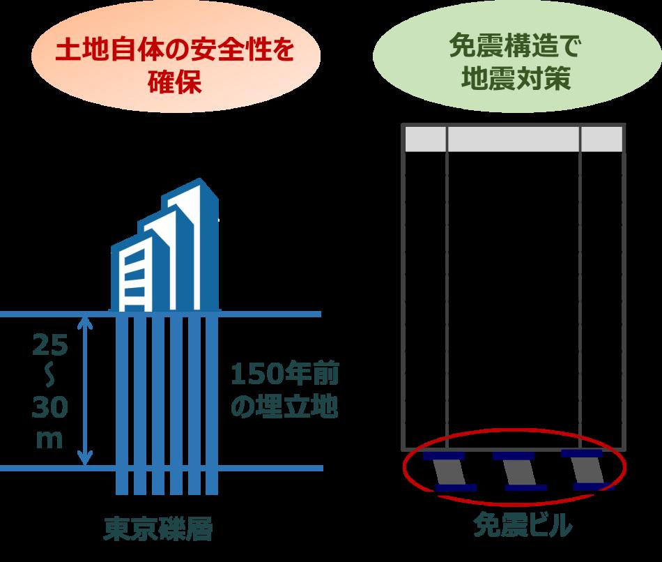 東京データセンター製品詳細2