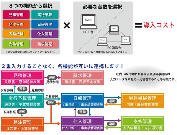 SMAC工事管理製品詳細1
