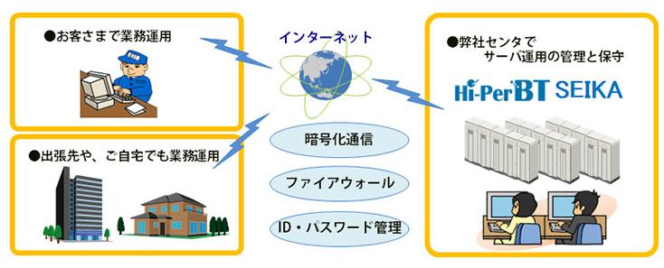 Hi-PerBT SEIKA製品詳細1