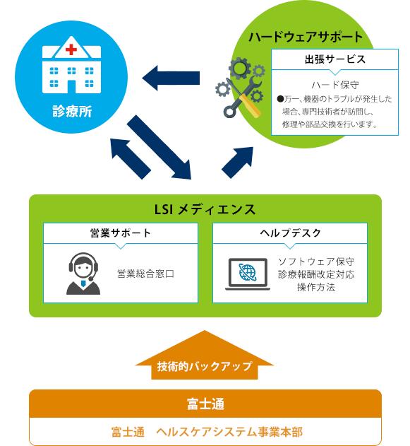 m-KARTE製品詳細3
