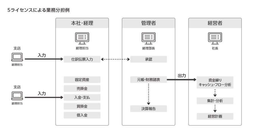 弥生会計 20 ネットワーク製品詳細1
