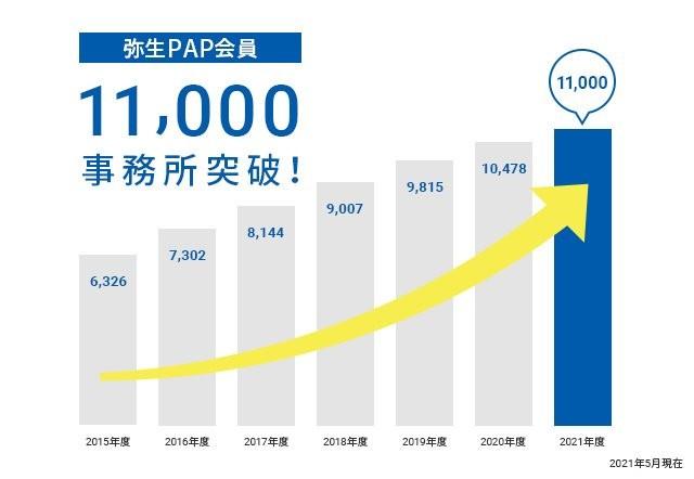 弥生会計 21 ネットワーク製品詳細2