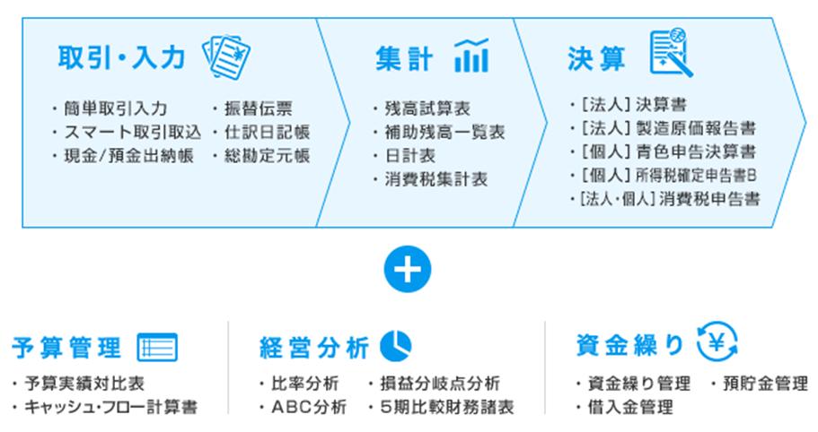 弥生会計 21 ネットワーク製品詳細3