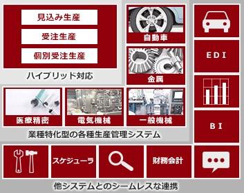 FutureStage クラウド型製造業向け生産管理システム製品詳細1