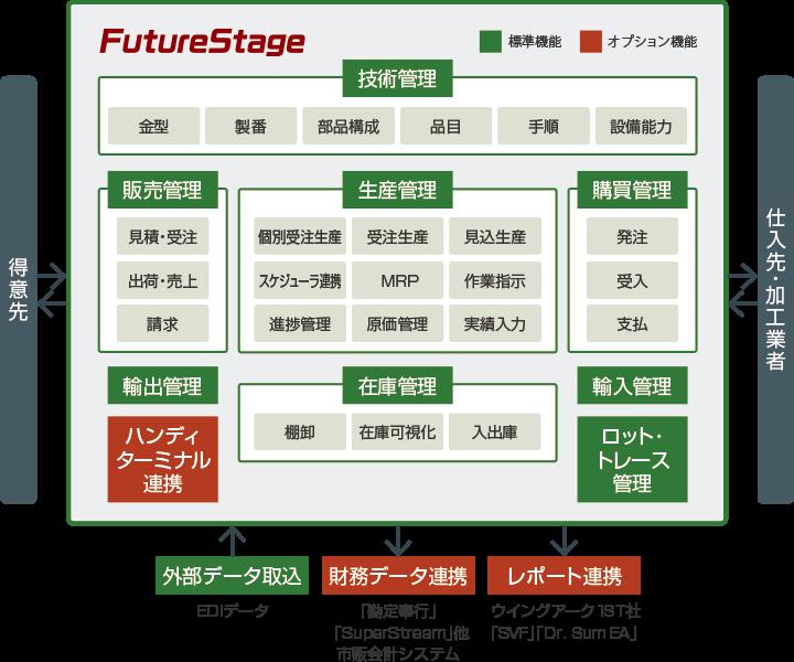 FutureStage クラウド型製造業向け生産管理システム製品詳細3