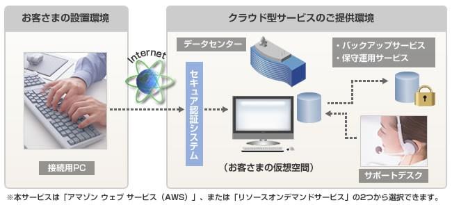 FutureStage クラウド型金属加工業向け生産管理システム製品詳細1