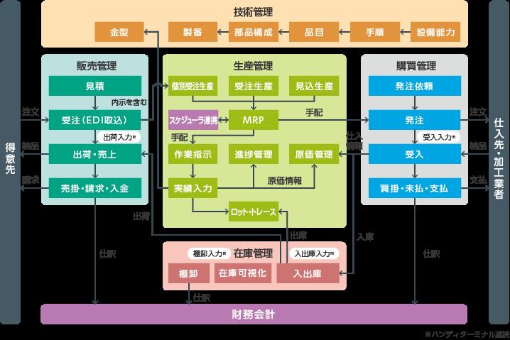 FutureStage クラウド型金属加工業向け生産管理システム製品詳細3