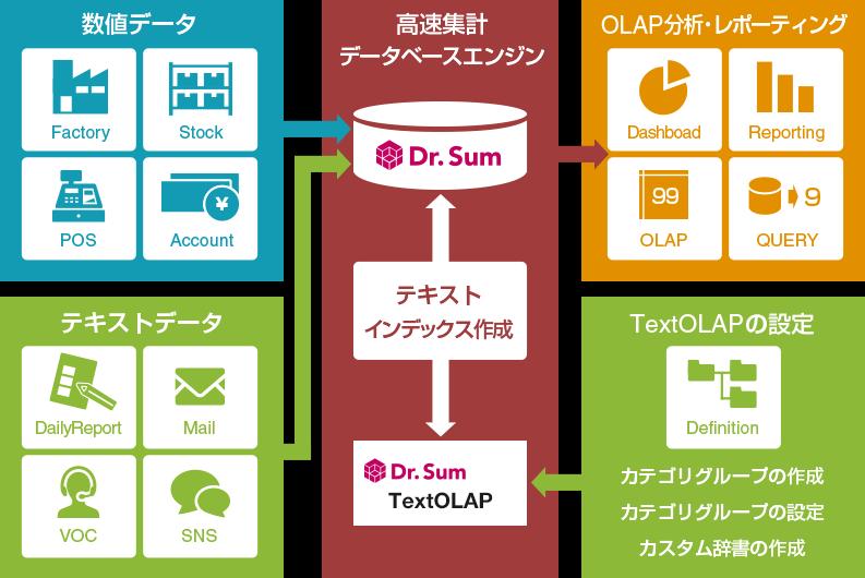 Dr.Sum TextOLAP製品詳細1