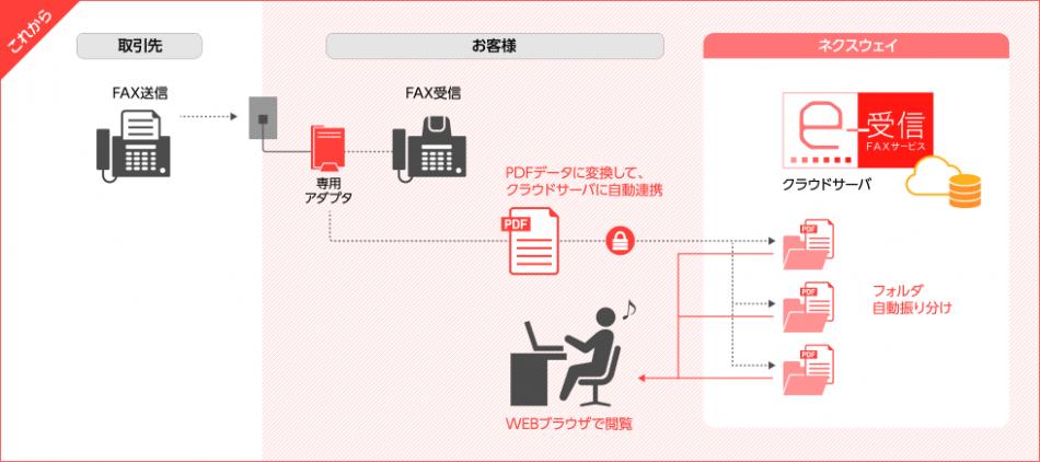 FNX e-受信FAXサービス製品詳細1