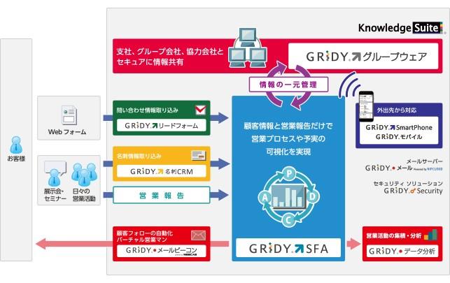 Knowledge Suite(名刺管理)製品詳細1