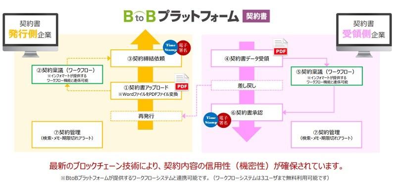 BtoBプラットフォーム 契約書製品詳細1