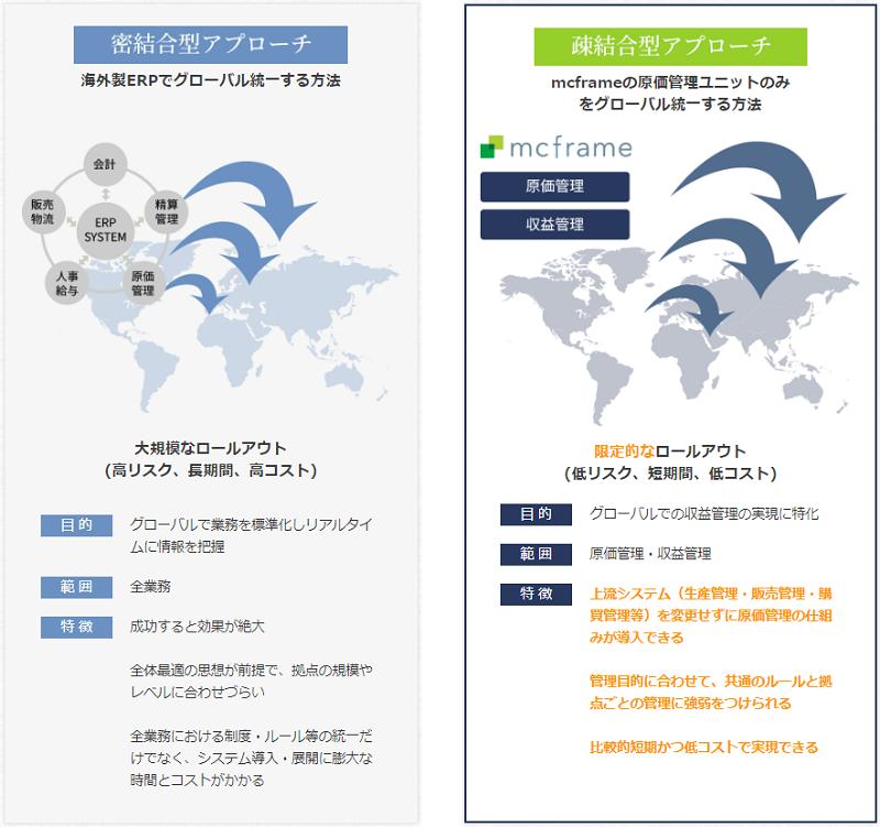 原価管理ソリューションmcframe製品詳細2
