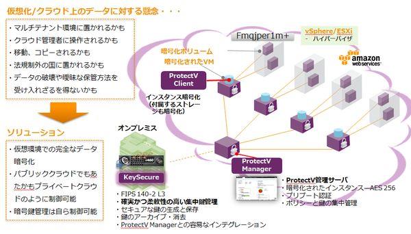 SafeNet ProtectV(暗号化)製品詳細1