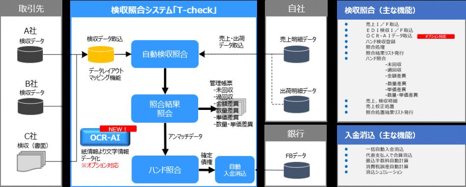 T-CHECK製品詳細1