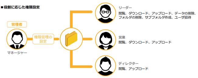 eTransporter Collabo製品詳細1