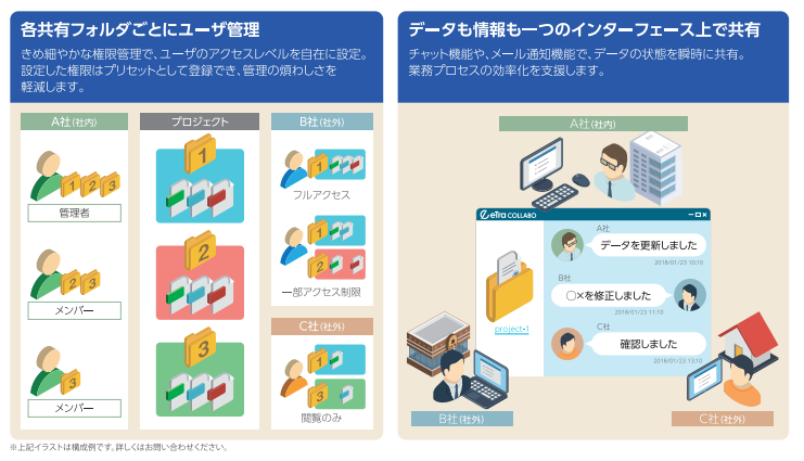 eTransporter Collabo製品詳細3