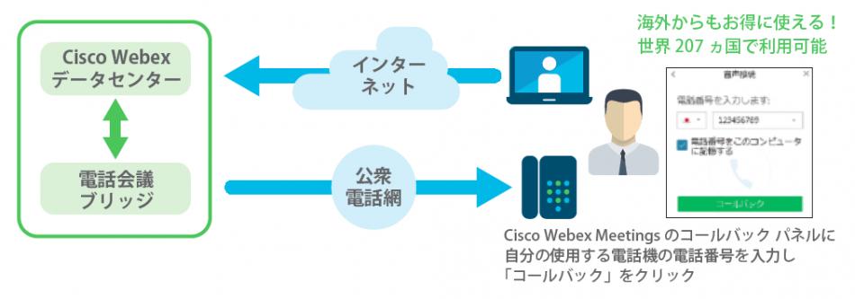 Cisco Webex Meetings製品詳細2