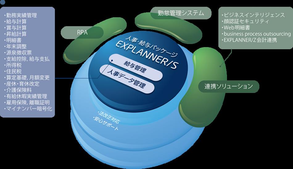 EXPLANNER/S製品詳細1