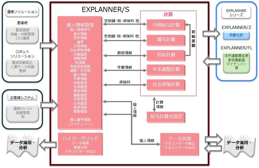 EXPLANNER/S製品詳細2