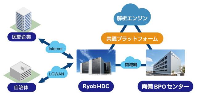 Ryobi-IDCサービス製品詳細3